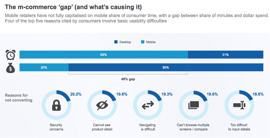 Chart describing the m-commerce 'gap' (and what's causing it)