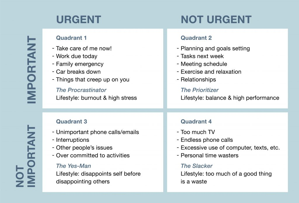 Franklin Covey Priority Matrix, which uses the factors of Important, Not Important, Urgent, and Not Urgent.